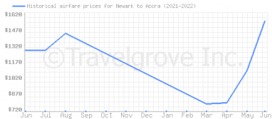 Price overview for flights from Newark to Accra