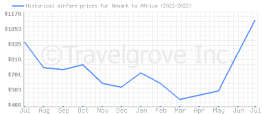 Price overview for flights from Newark to Africa