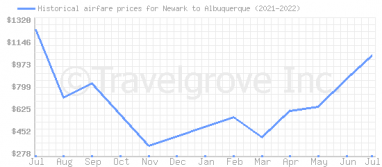 Price overview for flights from Newark to Albuquerque