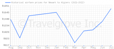 Price overview for flights from Newark to Algiers
