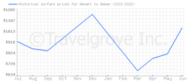 Price overview for flights from Newark to Amman
