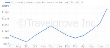 Price overview for flights from Newark to Amritsar