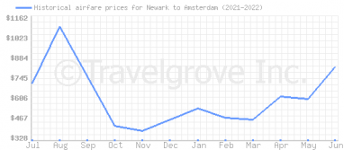 Price overview for flights from Newark to Amsterdam