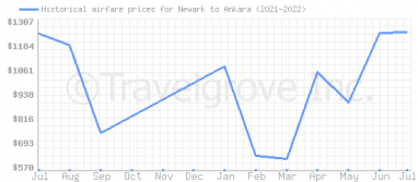 Price overview for flights from Newark to Ankara