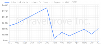 Price overview for flights from Newark to Argentina