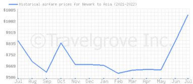 Price overview for flights from Newark to Asia