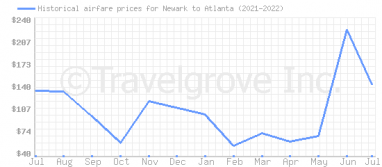 Price overview for flights from Newark to Atlanta