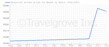 Price overview for flights from Newark to Austin