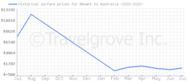 Price overview for flights from Newark to Australia