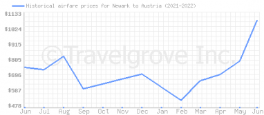Price overview for flights from Newark to Austria