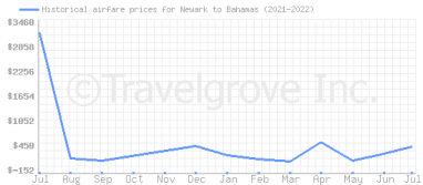 Price overview for flights from Newark to Bahamas