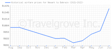 Price overview for flights from Newark to Bahrain