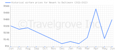 Price overview for flights from Newark to Baltimore