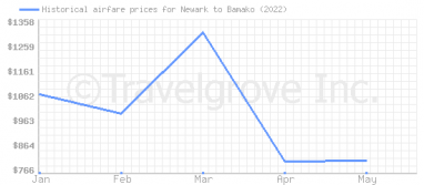 Price overview for flights from Newark to Bamako