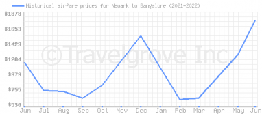 Price overview for flights from Newark to Bangalore