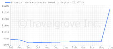Price overview for flights from Newark to Bangkok