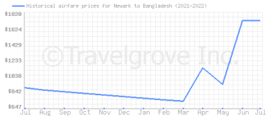 Price overview for flights from Newark to Bangladesh