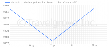 Price overview for flights from Newark to Barcelona