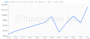 Price overview for flights from Newark to Bari