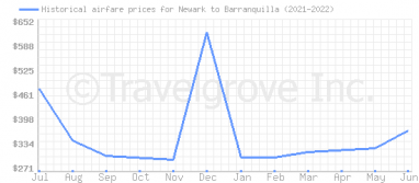 Price overview for flights from Newark to Barranquilla