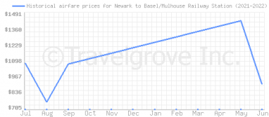 Price overview for flights from Newark to Basel/Mulhouse Railway Station