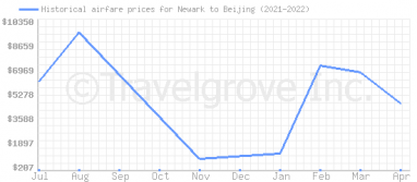 Price overview for flights from Newark to Beijing