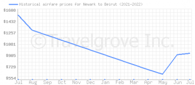 Price overview for flights from Newark to Beirut