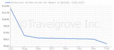 Price overview for flights from Newark to Belfast