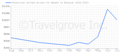 Price overview for flights from Newark to Belgium
