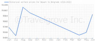 Price overview for flights from Newark to Belgrade