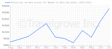 Price overview for flights from Newark to Belo Horizonte