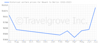 Price overview for flights from Newark to Berlin
