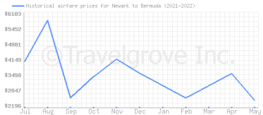 Price overview for flights from Newark to Bermuda