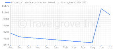 Price overview for flights from Newark to Birmingham