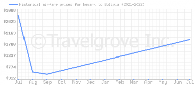 Price overview for flights from Newark to Bolivia