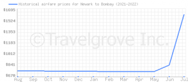 Price overview for flights from Newark to Bombay