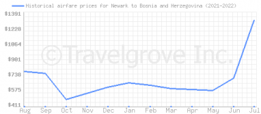 Price overview for flights from Newark to Bosnia and Herzegovina
