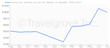 Price overview for flights from Newark to Bozeman