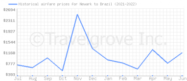 Price overview for flights from Newark to Brazil