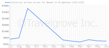 Price overview for flights from Newark to Bridgetown
