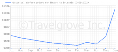 Price overview for flights from Newark to Brussels