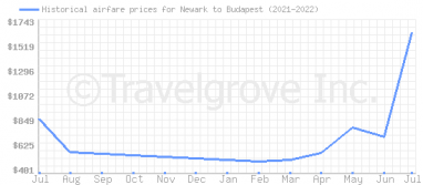 Price overview for flights from Newark to Budapest