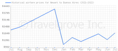 Price overview for flights from Newark to Buenos Aires