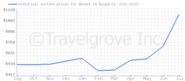 Price overview for flights from Newark to Bulgaria