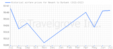 Price overview for flights from Newark to Burbank