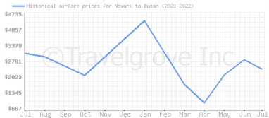 Price overview for flights from Newark to Busan