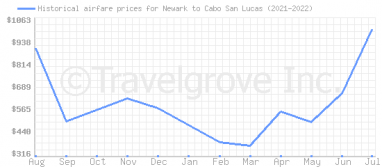 Price overview for flights from Newark to Cabo San Lucas