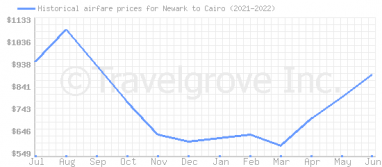 Price overview for flights from Newark to Cairo