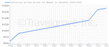 Price overview for flights from Newark to Calcutta