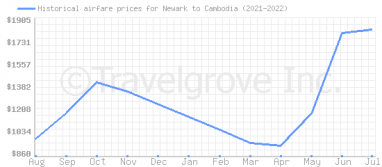 Price overview for flights from Newark to Cambodia